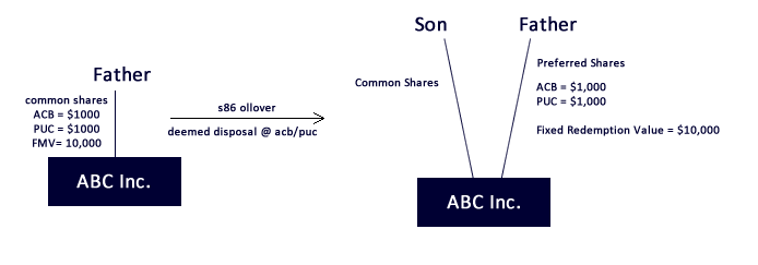 Section 86 Rollover: Exchange of Shares in an Internal